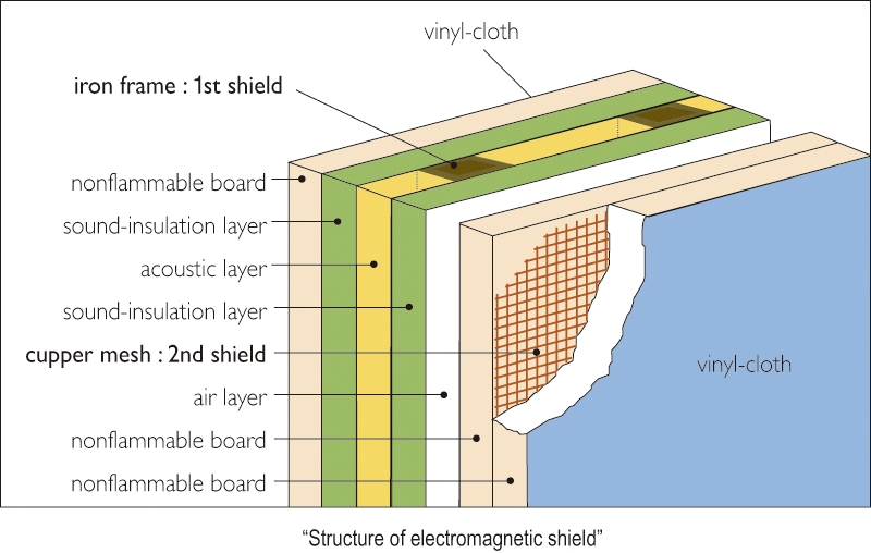 Structure of electromagnetic shield