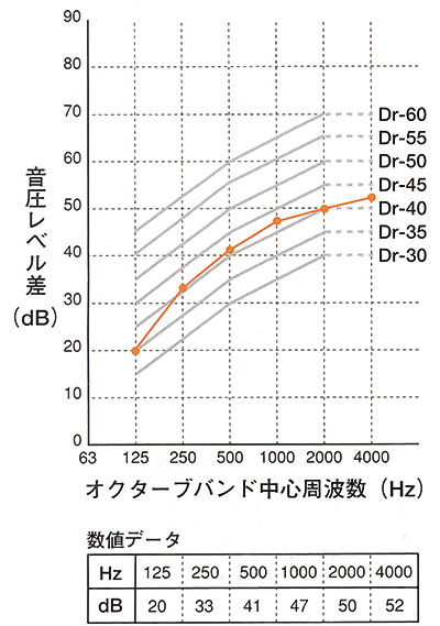 Specification Data of Sound attenuating(Dr-35)