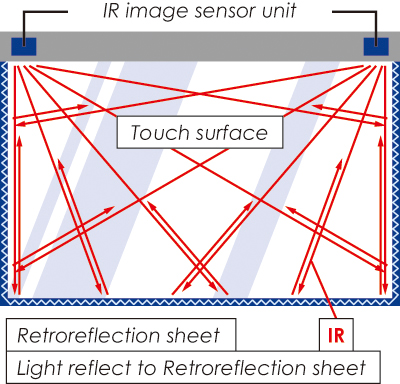 IR image sensor unit